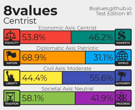 Polittest Claus Politik. 8 values. index, Politische Einordnung Claus